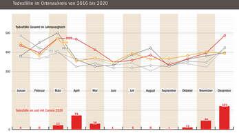 4868 Menschen sind im vergangenen Jahr im Ortenaukreis gestorben und damit 190 mehr als im Vorjahr. Das Landratsamt warnt jedoch davor, die Zahlen überzuinterpretieren.